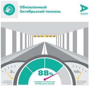 Большинство москвичей оценили обновленный Октябрьский тоннель на «хорошо» и «отлично»